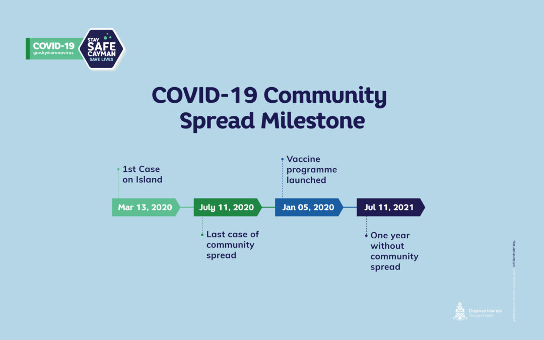 Cayman marks one year without COVID-19 community transmission
